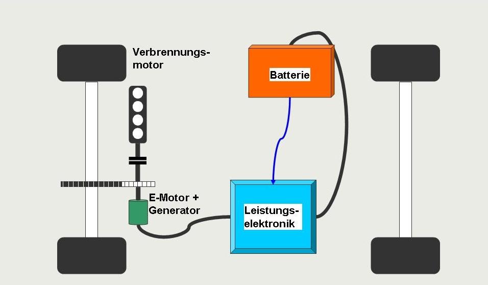 Systemstruktur eines parallelen Hybridantriebs,