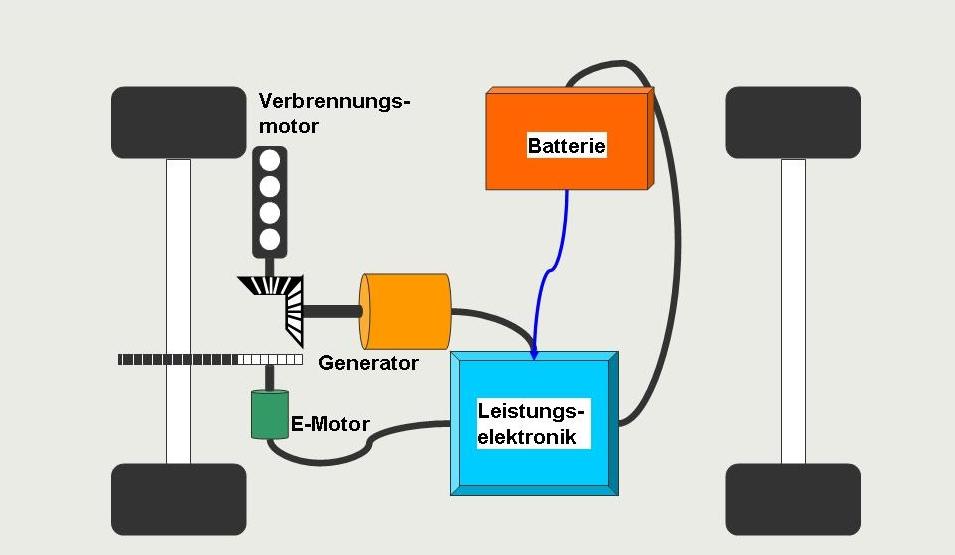 Systemstruktur eines seriellen Hybridantriebs,