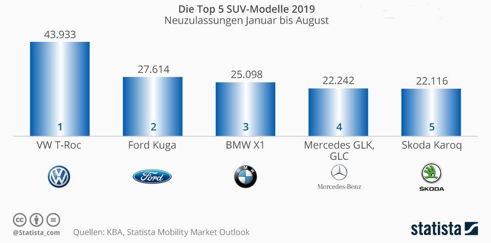 Die beliebtesten SUV